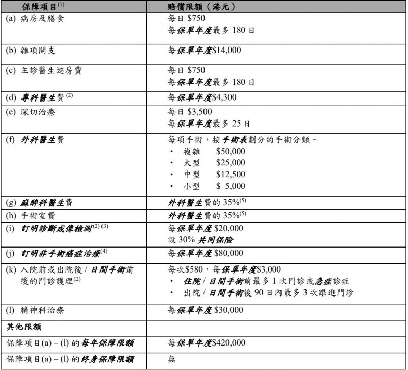標準計劃保障表