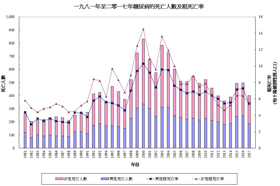 香港糖尿病的死亡人數及粗死亡率(1981-2017)